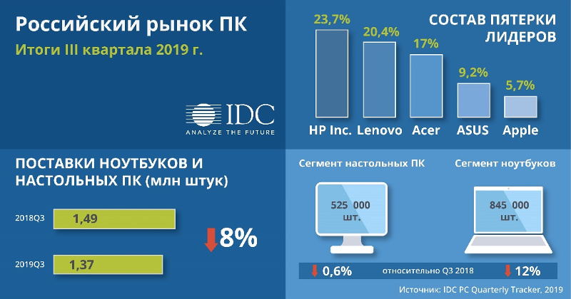 IDC PC Quarterly Tracker
